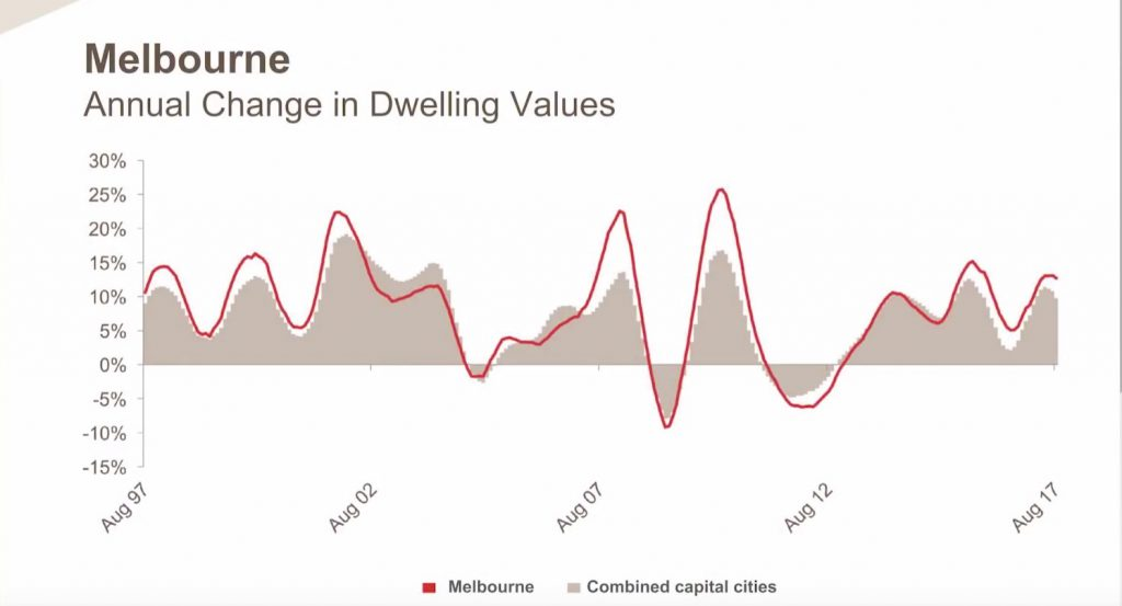 Melbourne Annual Change In Dwelling Values