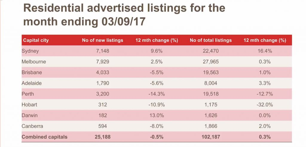 National Residential Advertised Listings For The Month