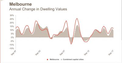 Melbourne Annual Change In Dwelling Values October