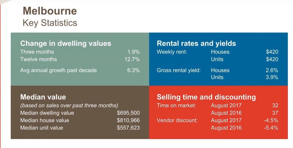 Melbourne Key Statistics October 2017