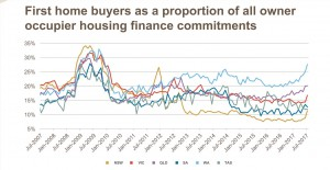 First Home Buyer Proportion 2017