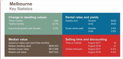 Melbourne Key Statistics