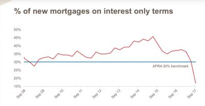 % Of New Mortgages On Interest Only Terms