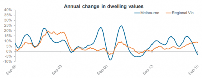 Annual change in dwelling values Victoria