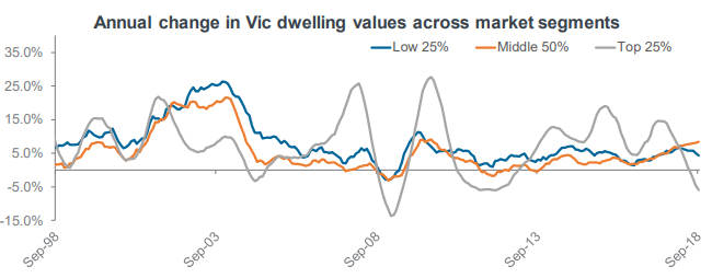 Annual change in Vic dwelling values across market segments