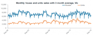 Monthly house and units sales with 3 month average, Vic