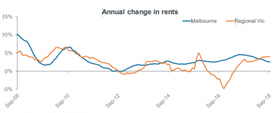 Annual change in rents Victoria