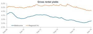 Gross rental yields Victoria