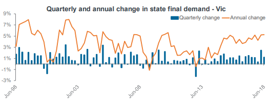 Quarterly and annual change in state final demand - Vic