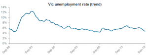 Vic unemployment rate (trend)