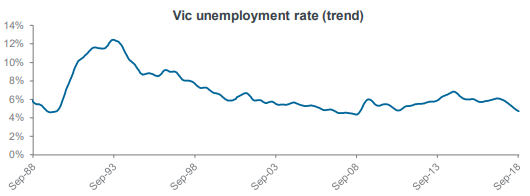 Vic unemployment rate (trend)
