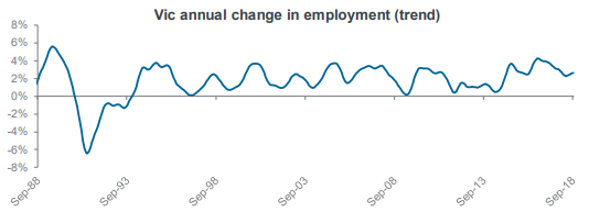 Vic annual change in employment (trend)