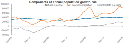 Components of annual population growth, Vic