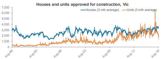 Houses and units approved for construction, Vic