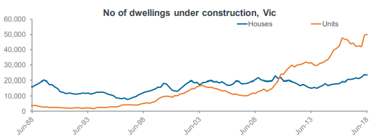 No of dwellings under construction, Vic