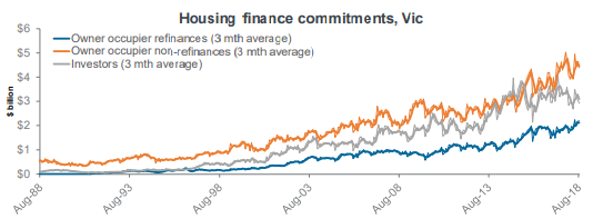 Housing finance commitments, Vic