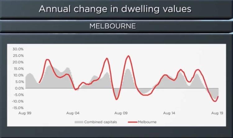Melbourne Housing Market Update [video]   September 2019