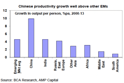 chinese productivity growth
