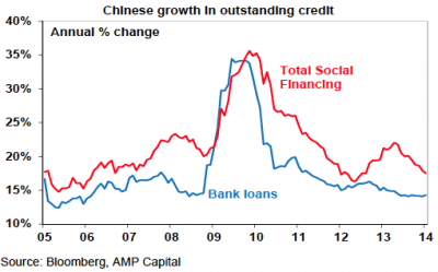 chinese growth in outstanding credit