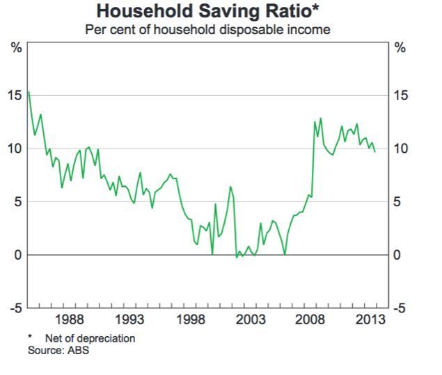 household saving ratio