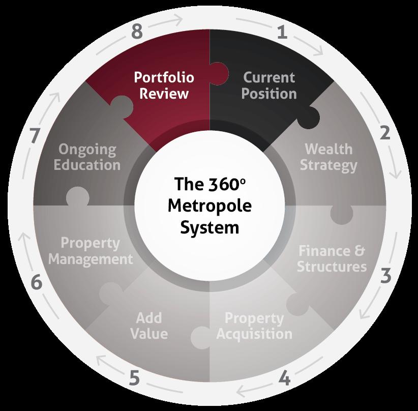property cycle