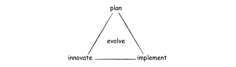triangle graph