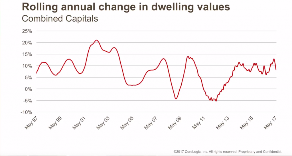 Rolling annual change in dwelling values