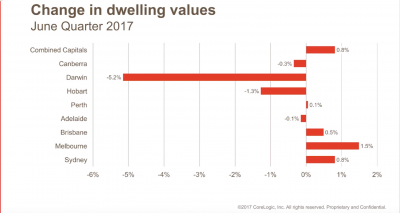 National change in dwelling values July 2017