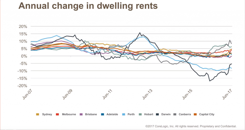 Annual change in dwelling rents July 2017