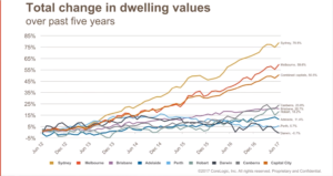 Total dwelling values July