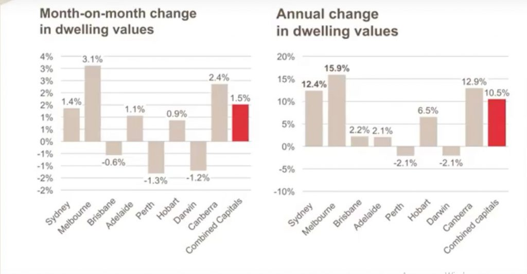 Month change in dwelling values
