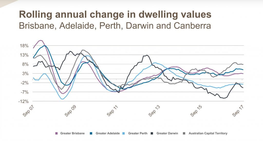 Rolling annual change in dwelling values Brisbane, Adelaide, Perth.
