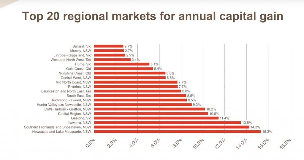 Top 20 regional markets for annual capital gain