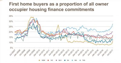 First Home buyer proportion