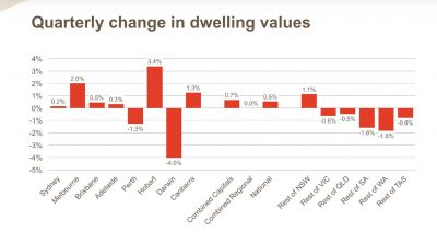 Quarterly change in dwelling values october 2017