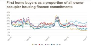 stamp duty concessions
