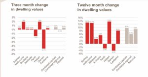 National Three month change in dwelling values