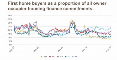 First homebuyers commitments