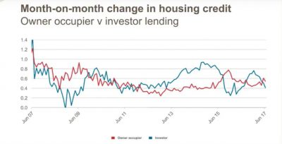Change in housing credit