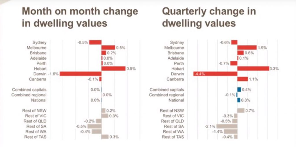 National Change in Dwelling values