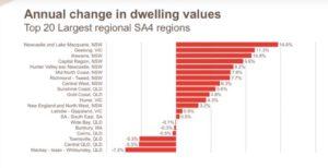 top 20 largest regional SA4 regions