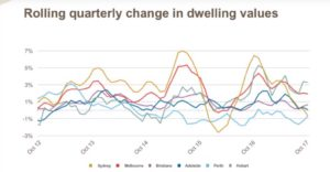 Rolling quarterly change in dweling values
