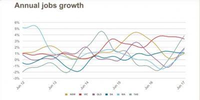 Job growth