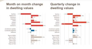 Month on month Change in Dwelling Values