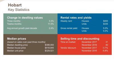 Hobart Key Statistics