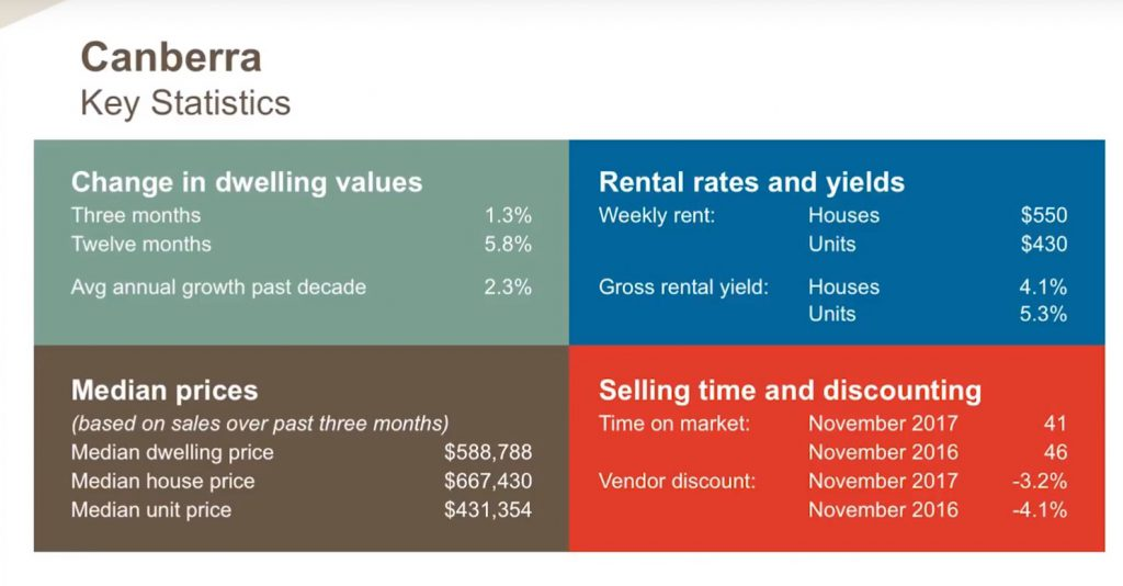 Canberra Key Statistics
