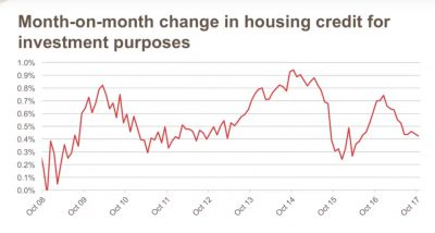 Month on month change in housing credit for investment purposes
