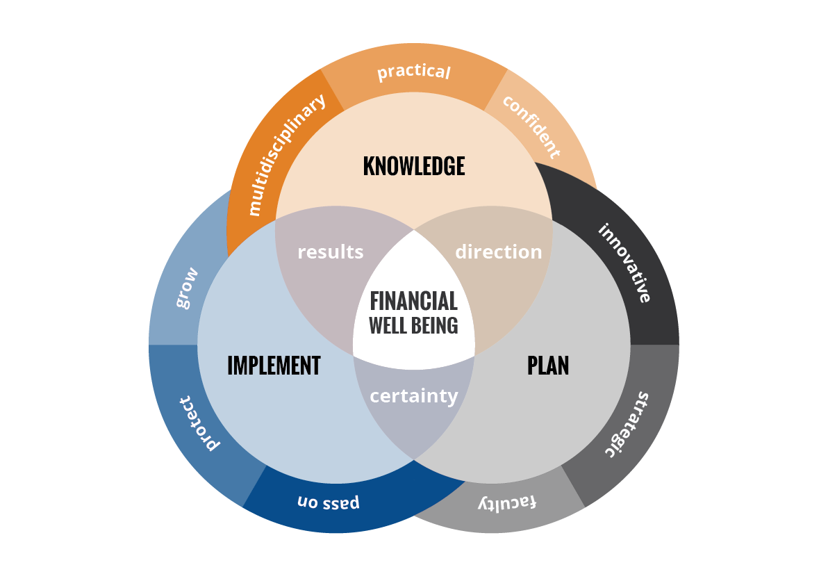 strategic-wealth-plan-graphic