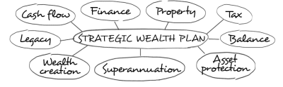 strategic-wealth-plan-graphic