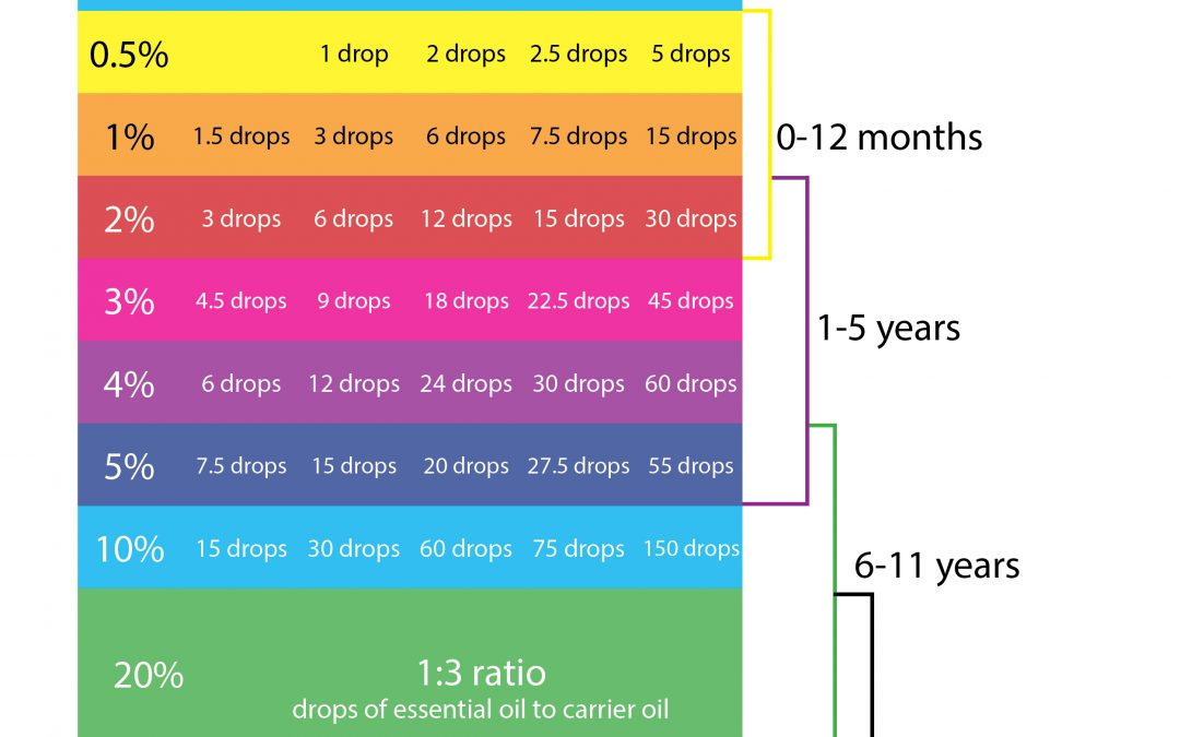 Kids Dilution Chart